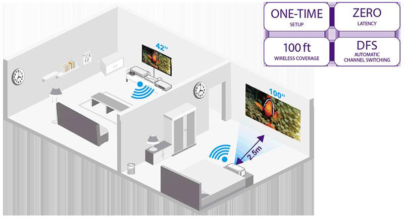 Wireless FHD Kit (optional)