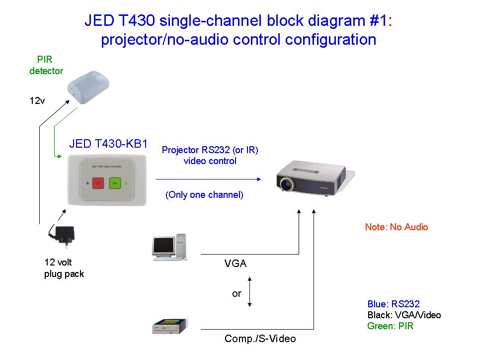 Jed T430 Board Room Projector    Display Controller