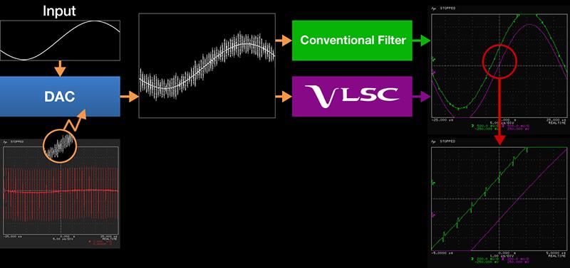 Smooth Analog Signal
